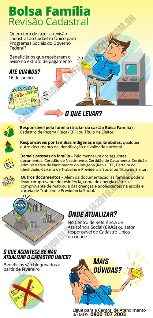 Documentos Cadastro Bolsa Família 2022